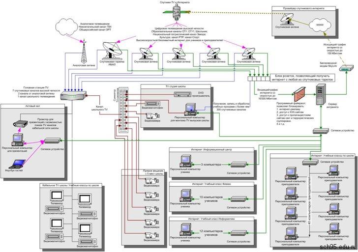 Как видно из схемы, в проекте предусмотрена интеграция телевизионной и компьютерной сетей в единое целое...