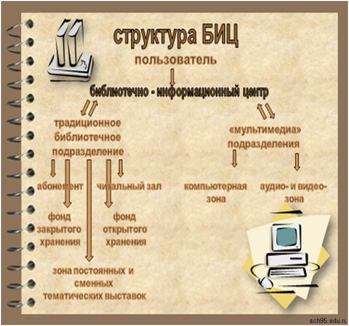 Структура БИЦ
